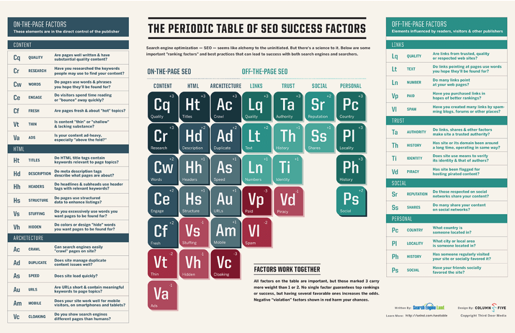 The periodic table of seo success factors signa marketing the periodic table of seo success factors searchengineland periodic table of seo 2013 large gamestrikefo Image collections