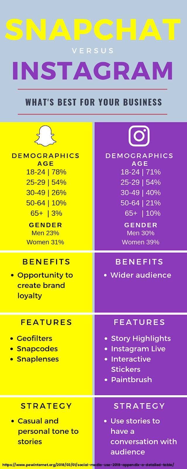 Snapchat vs Instagram Infographic